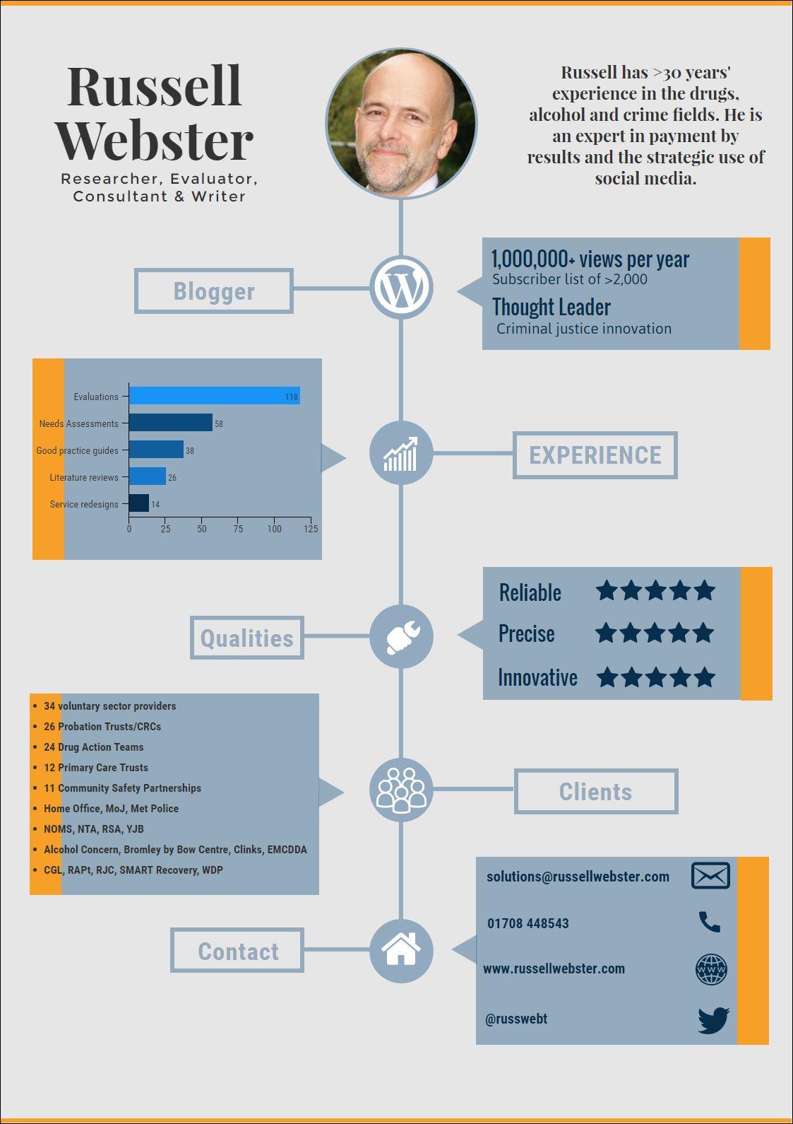 russ-cv-infographic-snip