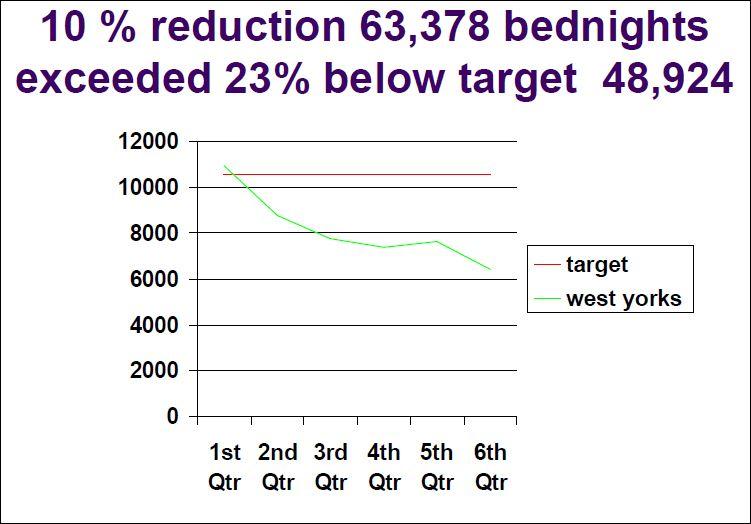 WYorks bednights target