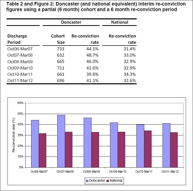 Doncaster PbR interim reconviction