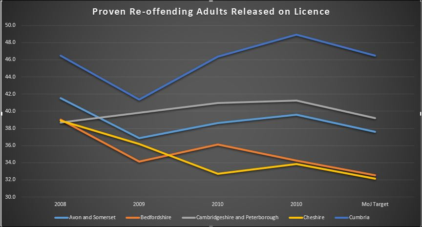 Reoffending rates for deadweight