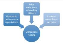 Unrealistic pricing