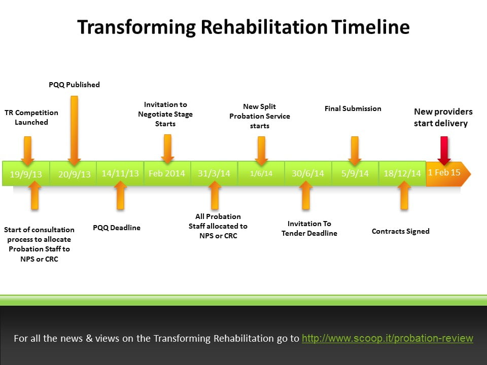 Future of probation timeline 7th final edition 27 Dec 14
