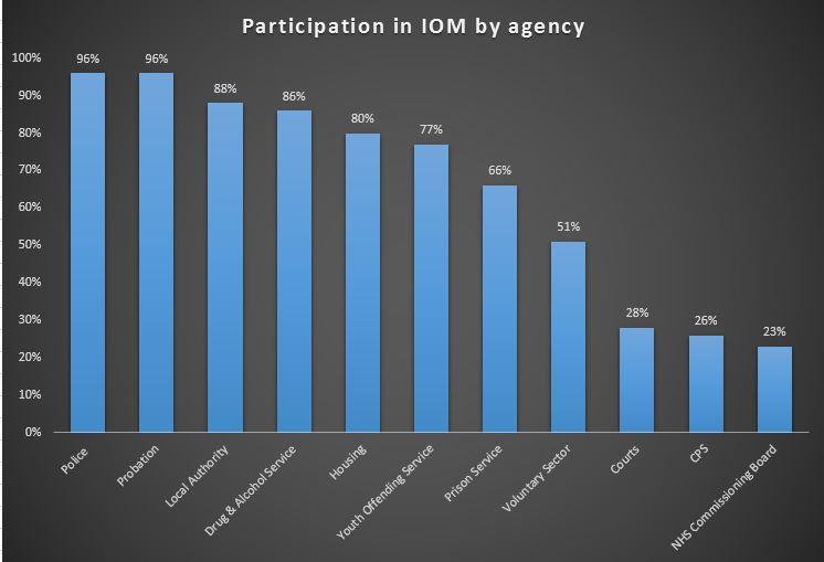 IOM by agency