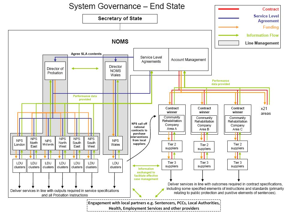 system governance