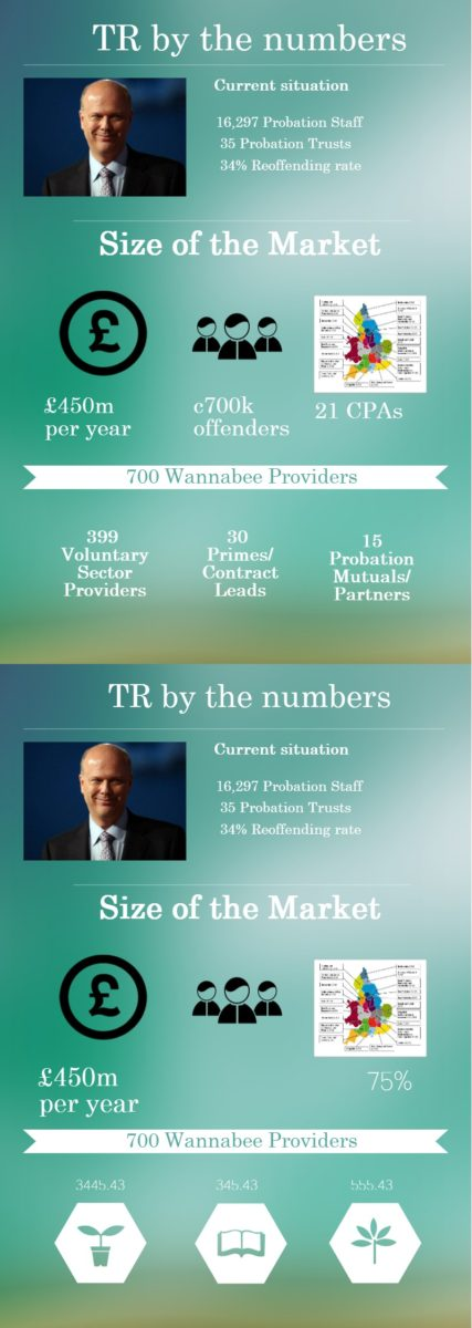 TR by the numbers