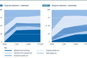 Drug-outcomes-resi-v-commun