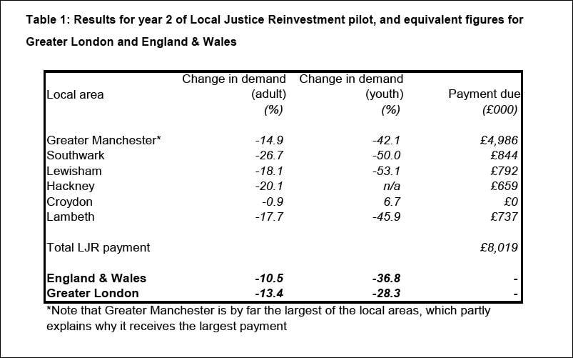 Reinvestment savings year 2
