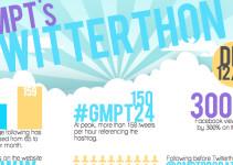 GMPT---Twitterthon-Infograp