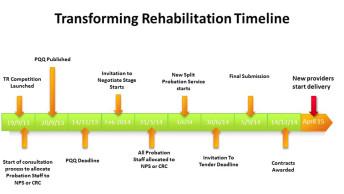 Future-of-probation-timelin