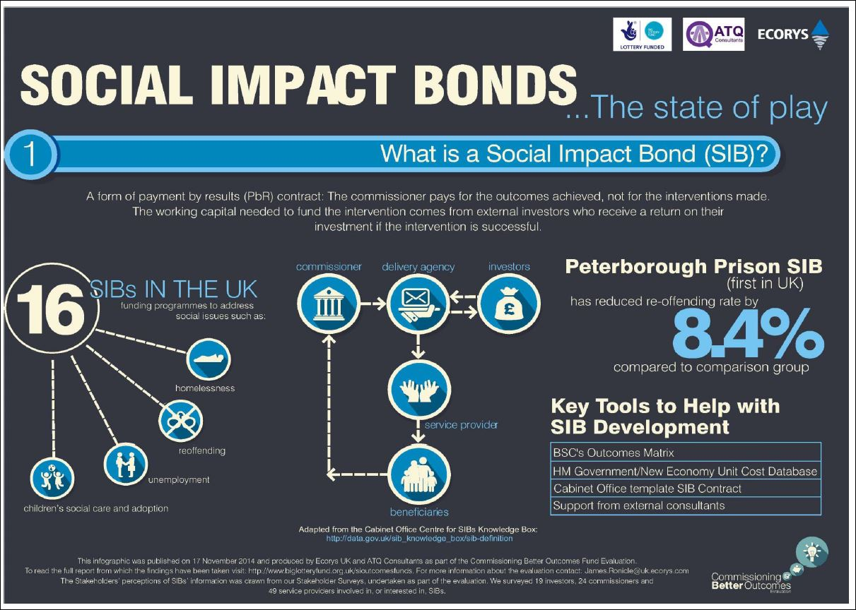 do social impact bonds work? – russell webster