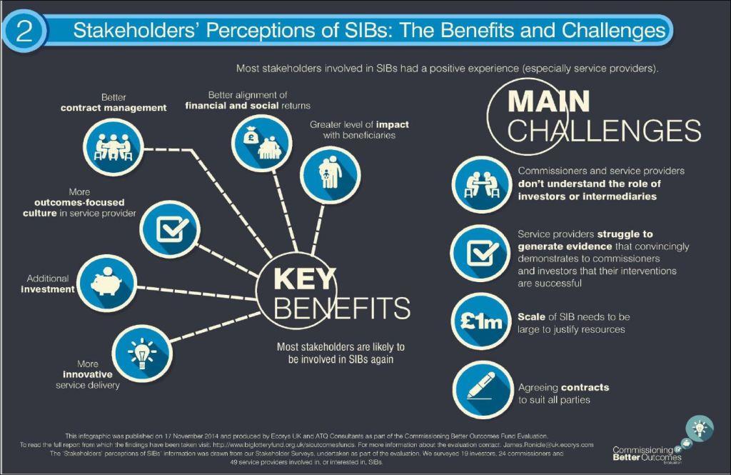 Big Lottery SIB2