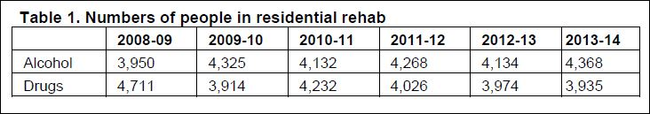 numbers in rehab 2014