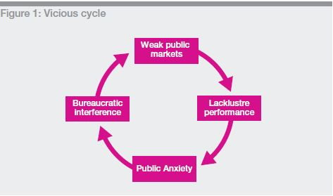 Reform vicious cycle
