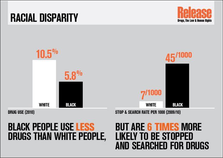 Release racial disparity