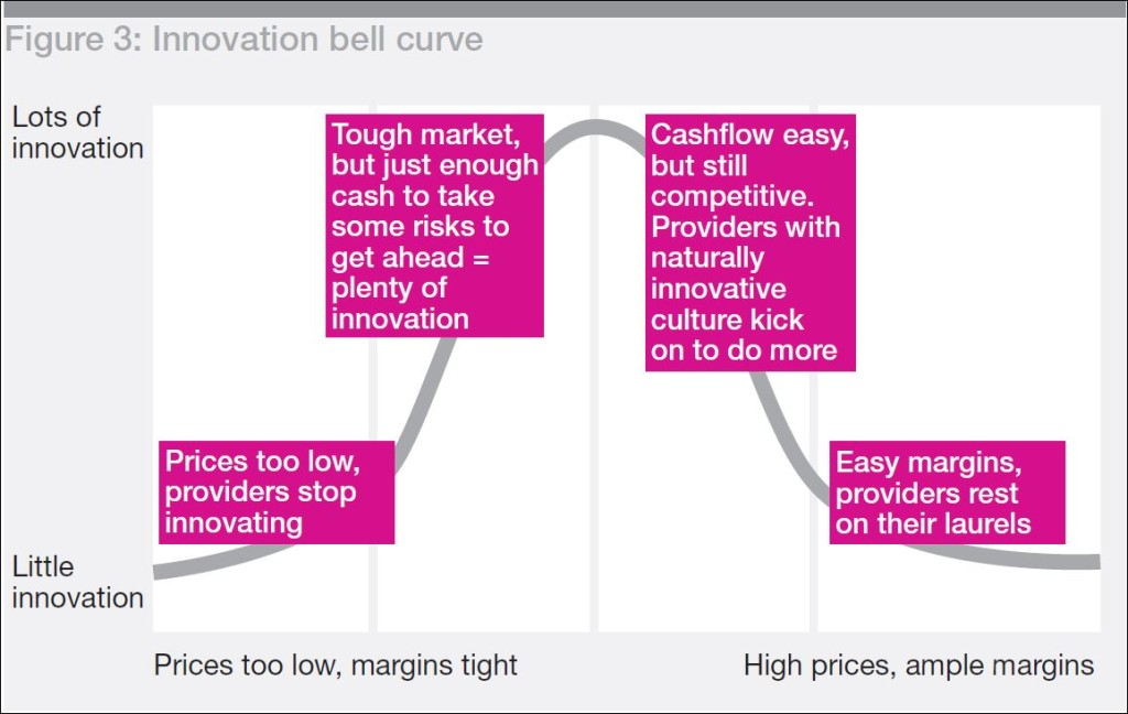 innovation bell curve