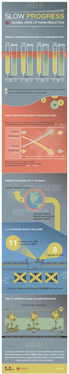 Harm Reduction Infographic 2
