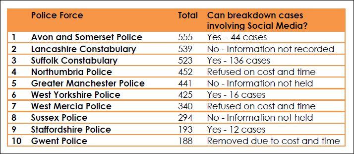police soc med offences