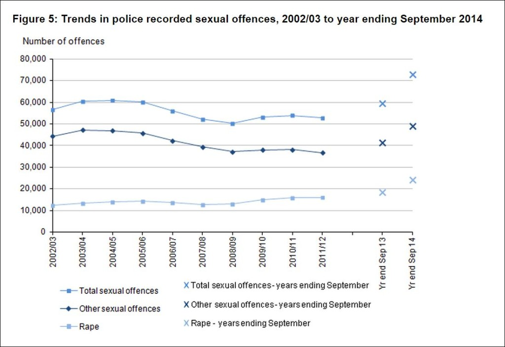 sex offences trends