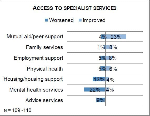 state of sector 2015 gaps