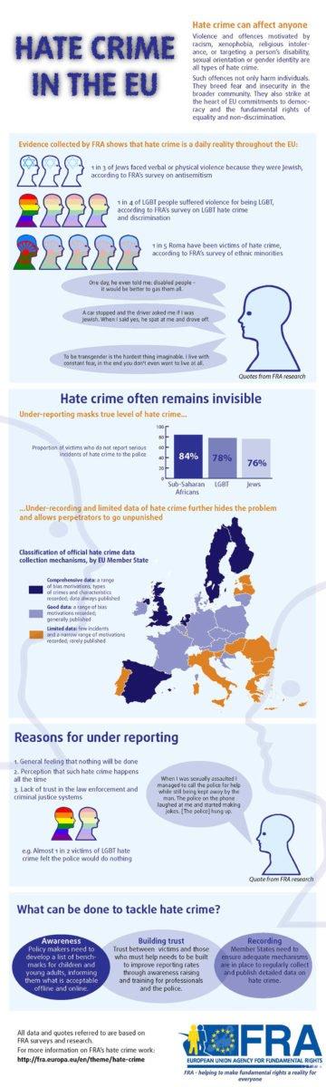 Hate-crime-in-the-EU