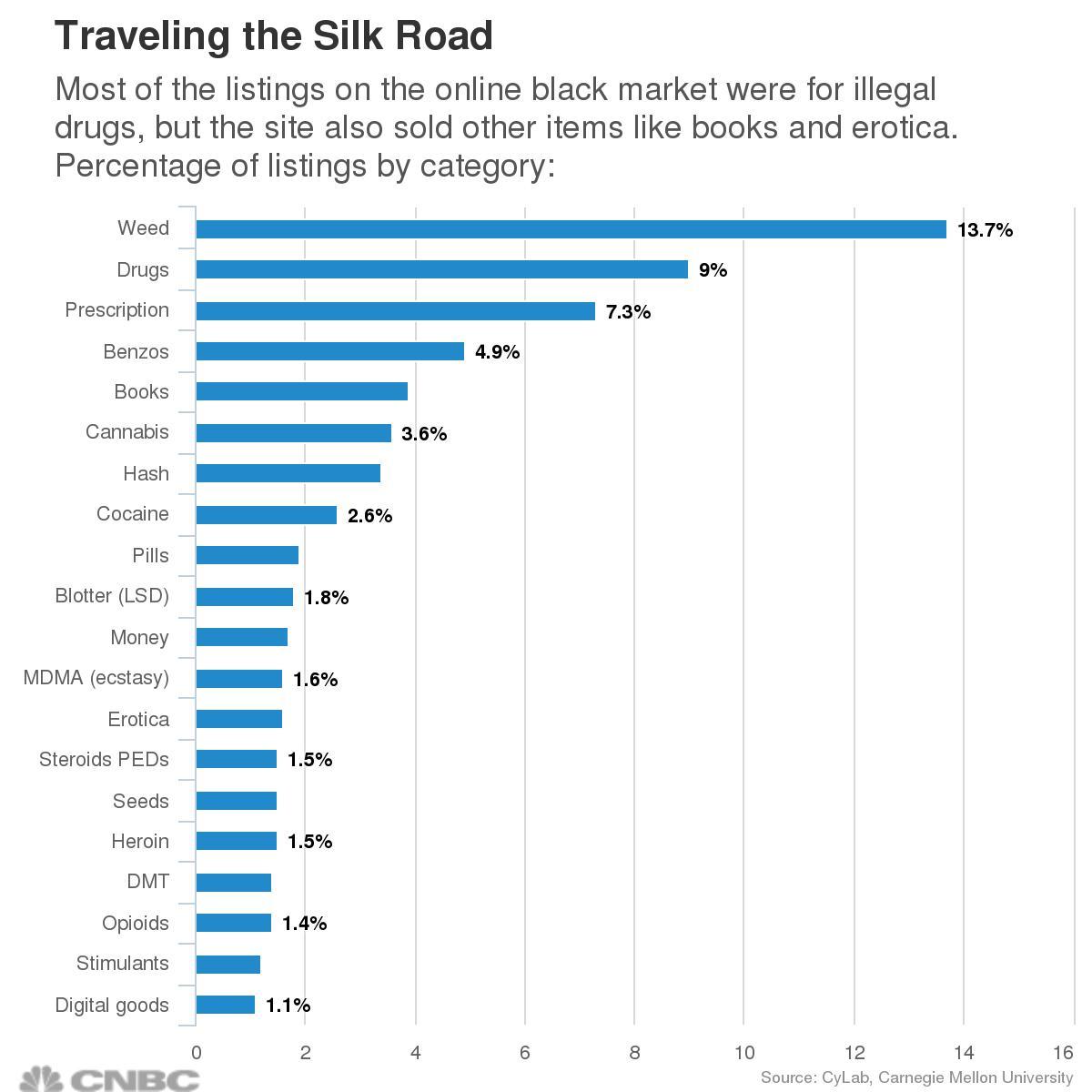 Silk road chart