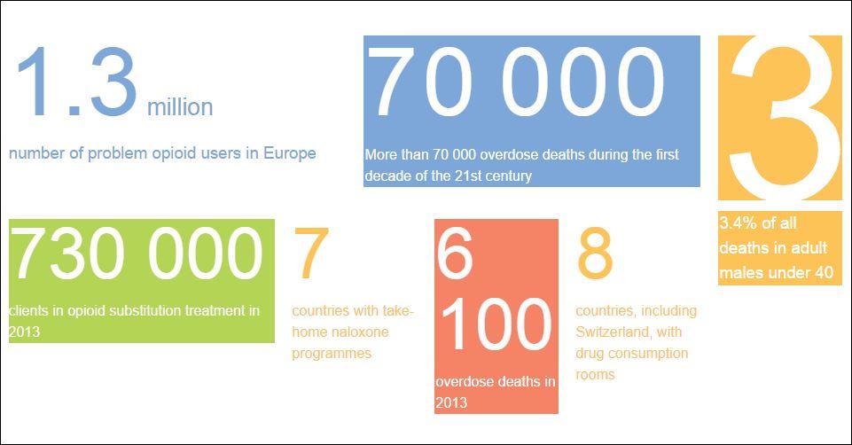 EMCDDA overdose figures