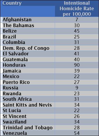 murder rate by country