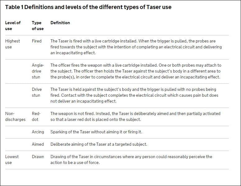 taser definitions