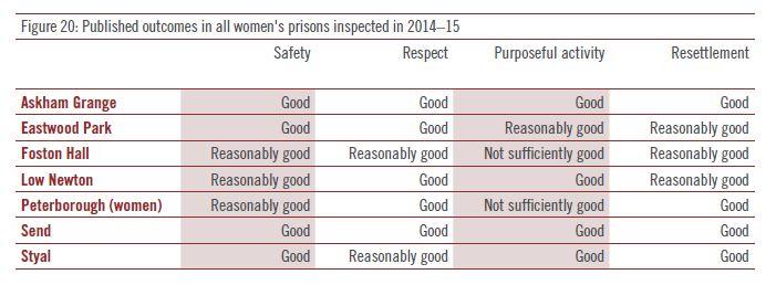 women prison outcomes