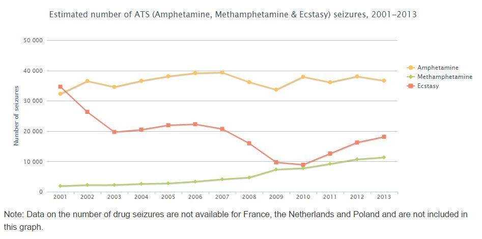 EMCDDA synthetic drug seizures