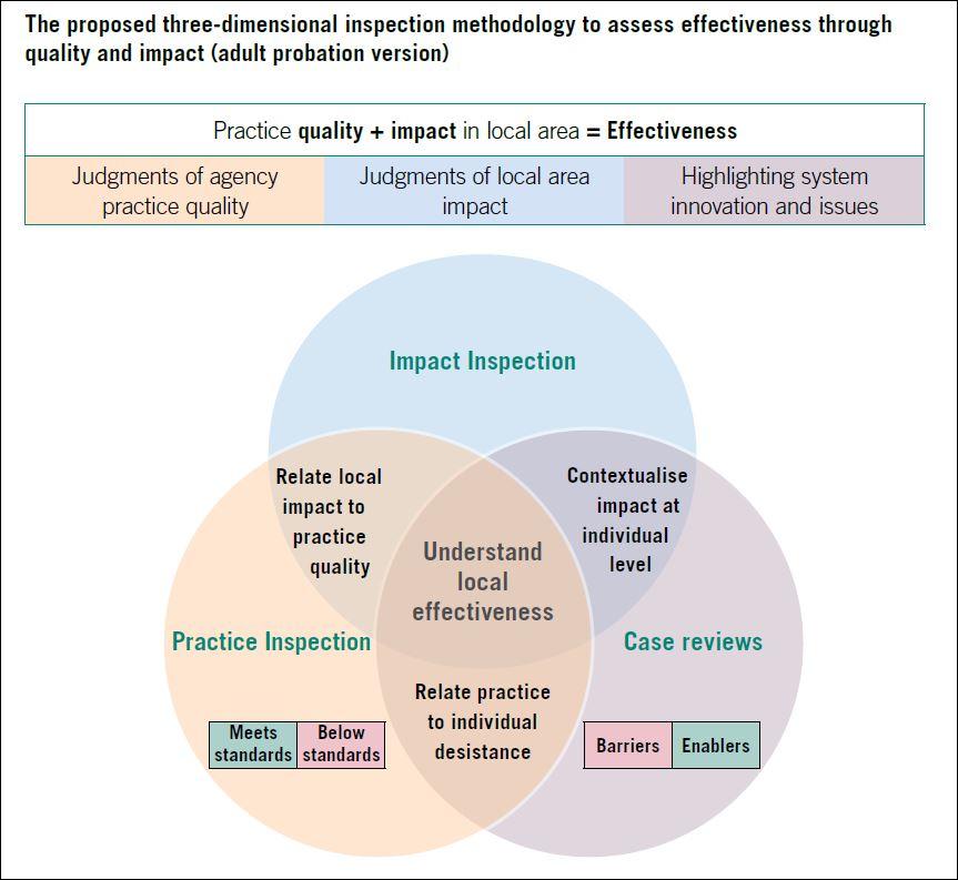 probation inspection model