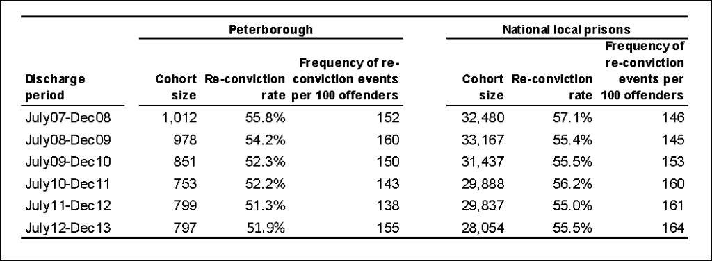 Peterborough reconviction October 2015