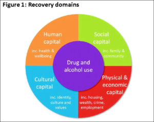 recovery domains