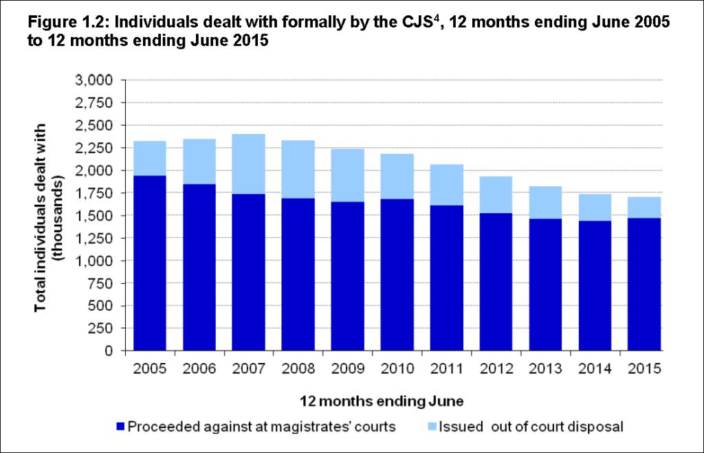 CJ stats Nov 2015