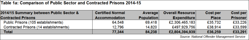 costs of private and public prisons