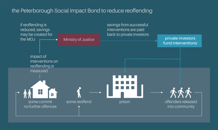 How a social impact bond works