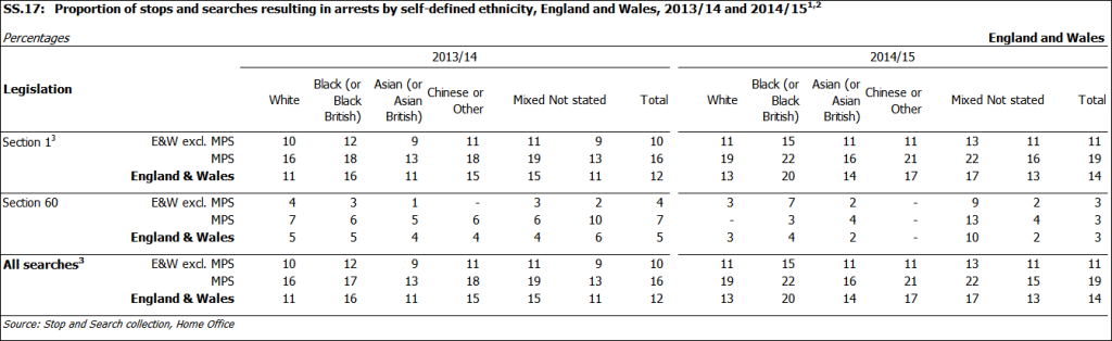 stop and search data nov 15 ethnicity arrests
