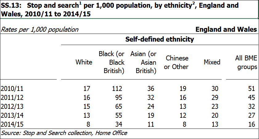 stop search ethnicity stats nov 15