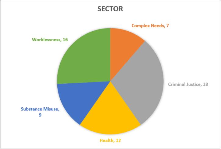 PbR sectors