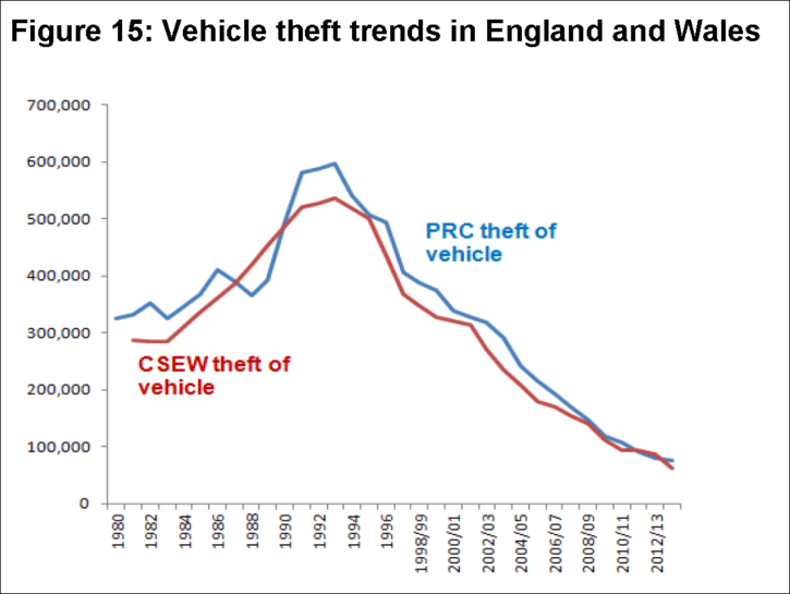 car theft figures