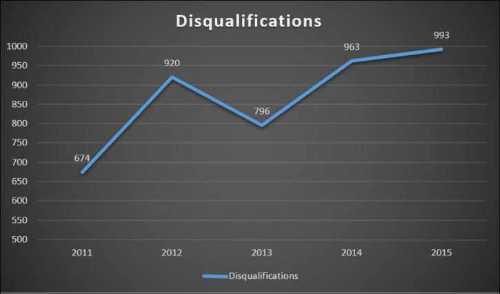 drug driving disqualifications