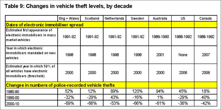 international car theft figures