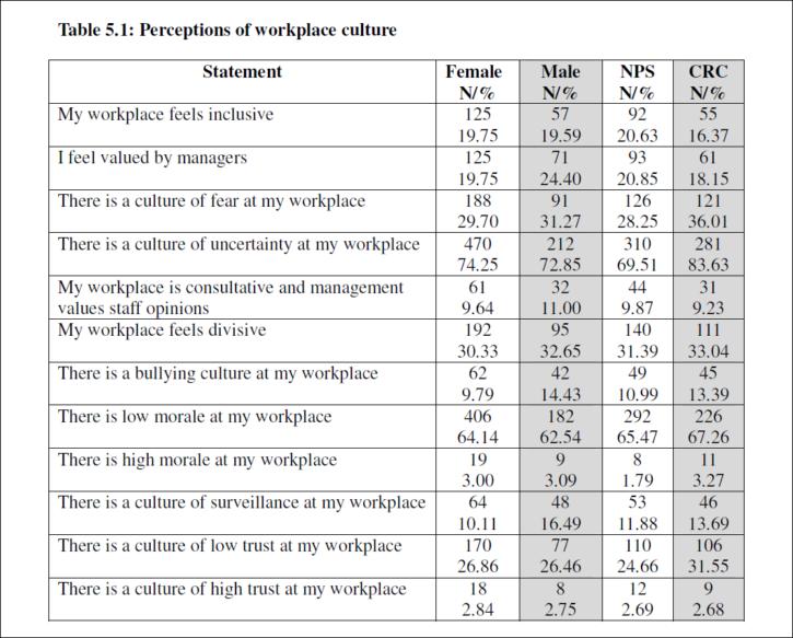 NAPO perceptions of work culture