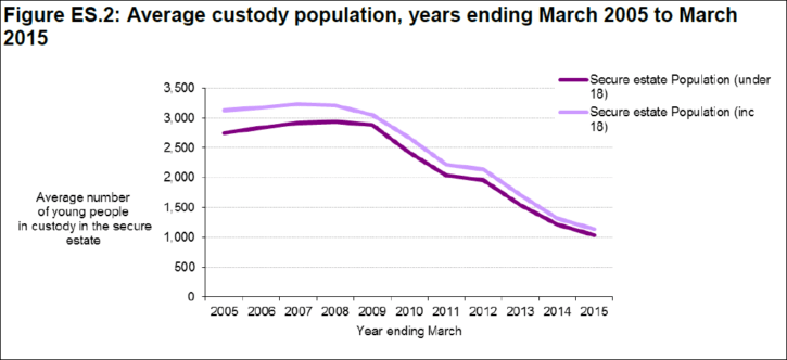 average youth custody population