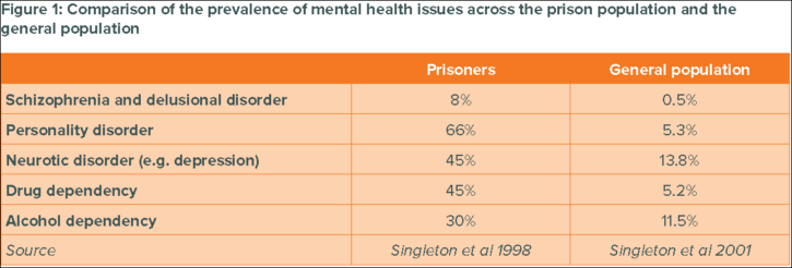 mental health prevalence in prisoners