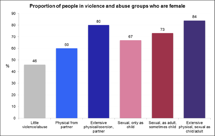proportion of people experiencing violence and abuse