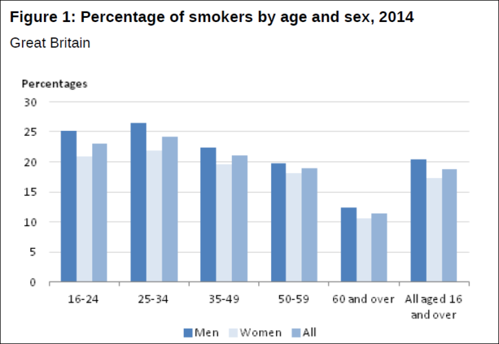 smoking by age and sex