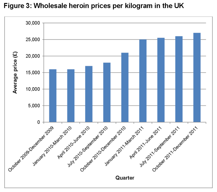 wholesale heroin prices