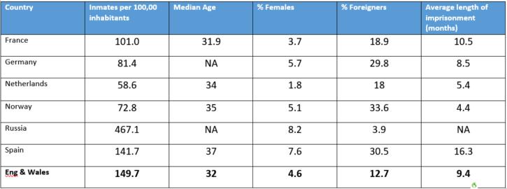 characteristic prison population
