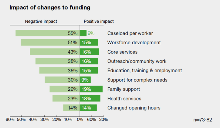 impact of funding changes